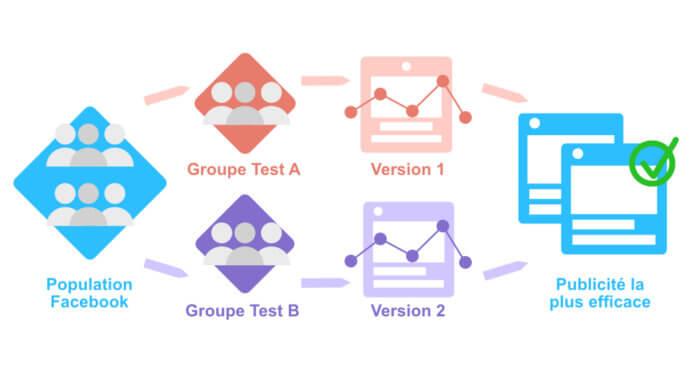 Visuel Schéma Split Testing Facebook