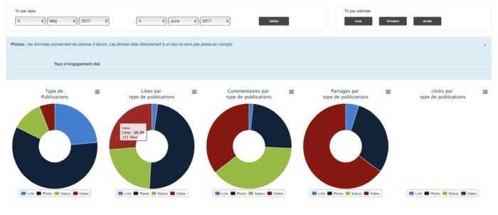 Visuel statistiques par typologie de contenu