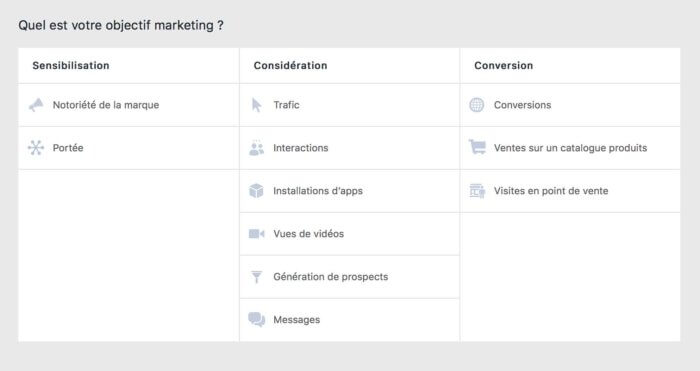 Visuel objectifs marketing campagnes Facebook